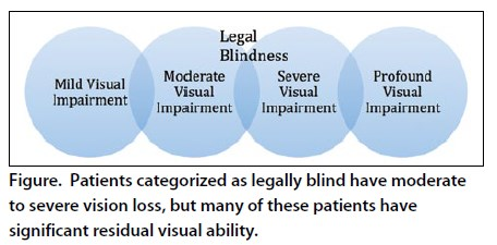 Understanding blindness an analysis of cathedral