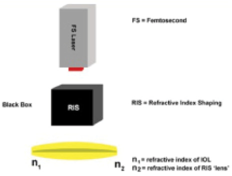 Accommodating iol current technology